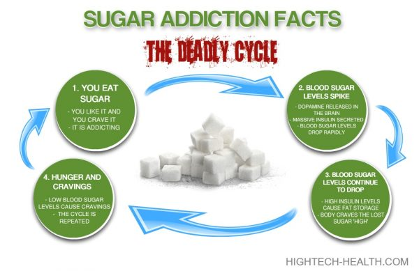 emulin and inflammation for sugar addiction