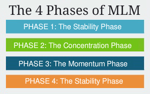 4 phases of MLM
